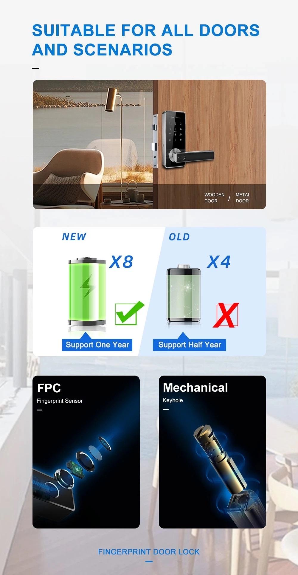ประตูดิจิตอลล็อค สแกนหน้า สแกนลายนิ้วมือ ควบคุมผ่านสมาร์ทโฟน 6in1 Winmax D801
