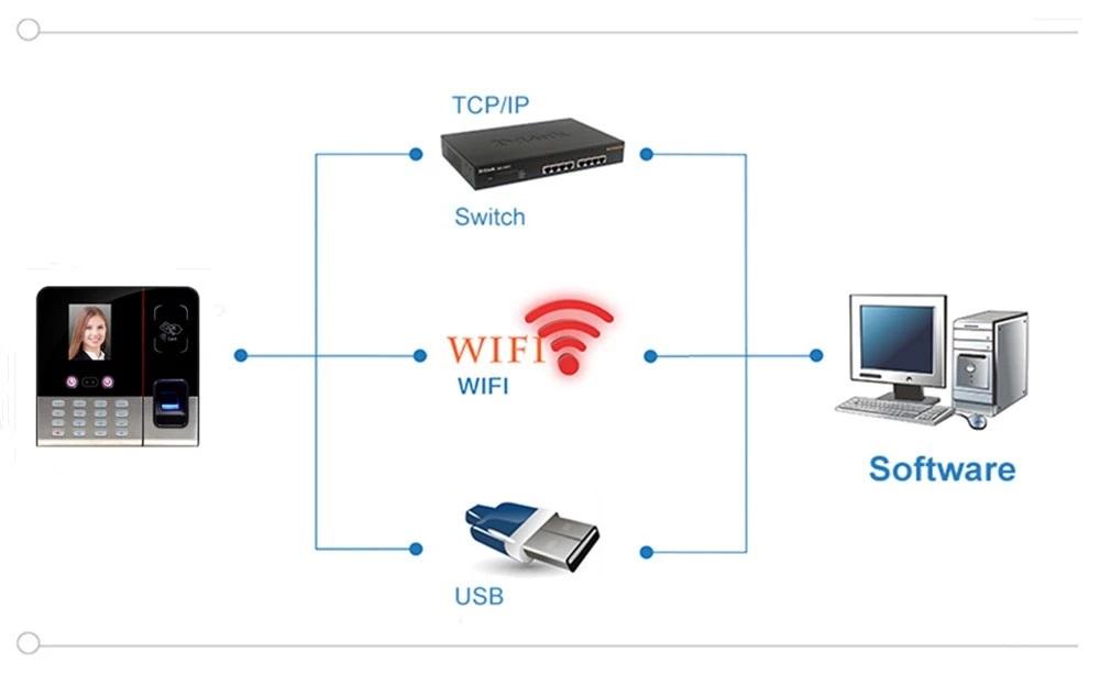 เครื่องสแกนใบหน้า เชื่อมต่อ WIFI พร้อมโปรแกรมภาษาไทย Winmax TFA-2 WIFI