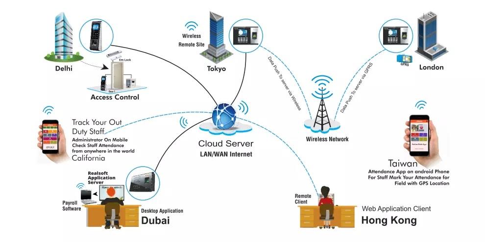 เครื่องสแกนใบหน้า และทาบบัตร เชื่อมต่อ WIFI พร้อมโปรแกรมภาษาไทย Winmax TFA-2 WIFI